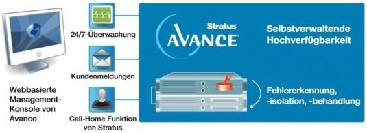 GundM_IT-Infrastruktur_Hochverfuegbarkeit_Stratus_1